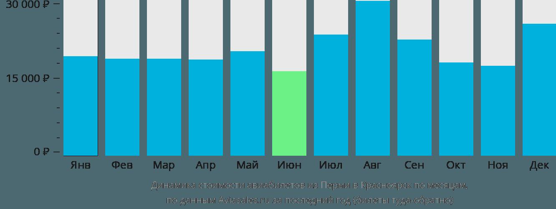 Динамика стоимости авиабилетов из Перми в Красноярск по месяцам