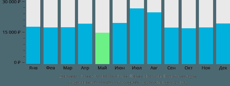 Динамика стоимости авиабилетов из Перми в Карловы Вары по месяцам