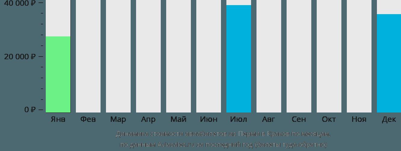 Динамика стоимости авиабилетов из Перми в Краков по месяцам