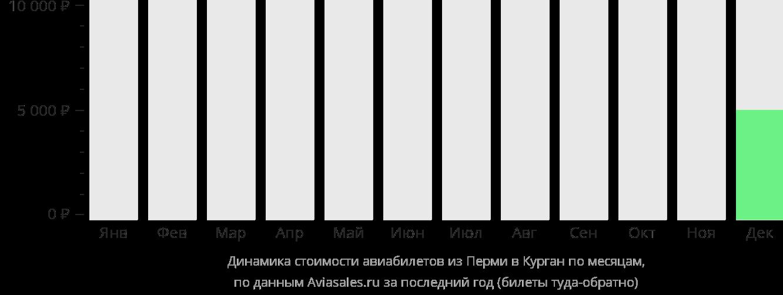 Динамика стоимости авиабилетов из Перми в Курган по месяцам