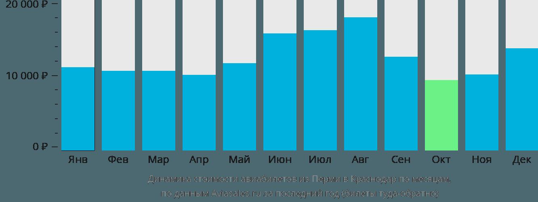 Динамика стоимости авиабилетов из Перми в Краснодар по месяцам