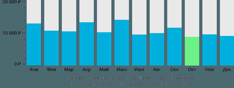 Динамика стоимости авиабилетов из Перми в Самару по месяцам