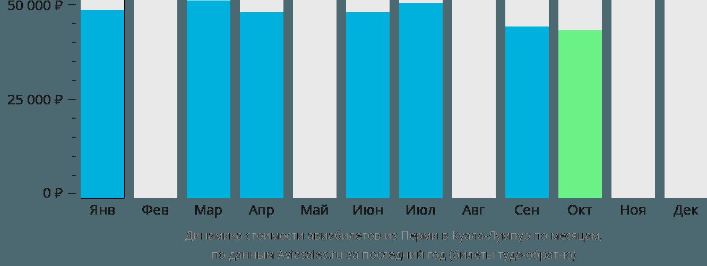 Динамика стоимости авиабилетов из Перми в Куала-Лумпур по месяцам