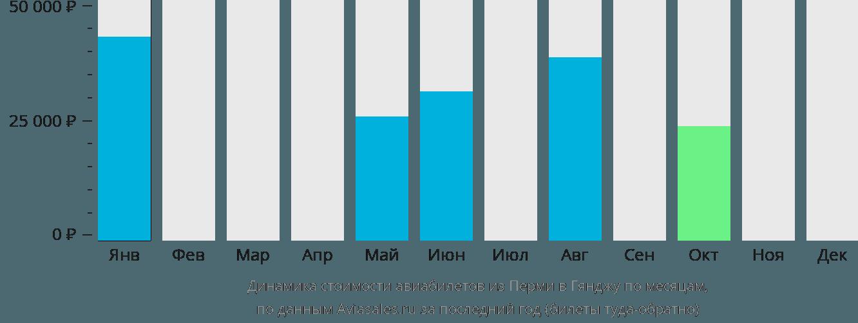 Динамика стоимости авиабилетов из Перми в Гянджу по месяцам