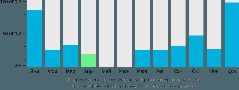 Динамика стоимости авиабилетов из Перми в Казахстан по месяцам