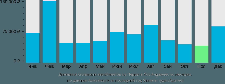 Динамика стоимости авиабилетов из Перми в Лос-Анджелес по месяцам