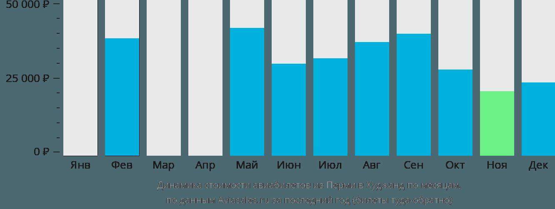 Динамика стоимости авиабилетов из Перми в Худжанд по месяцам