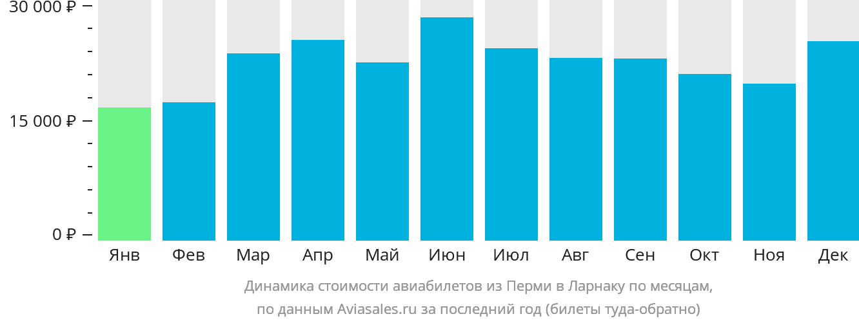Динамика стоимости авиабилетов из Перми в Ларнаку по месяцам