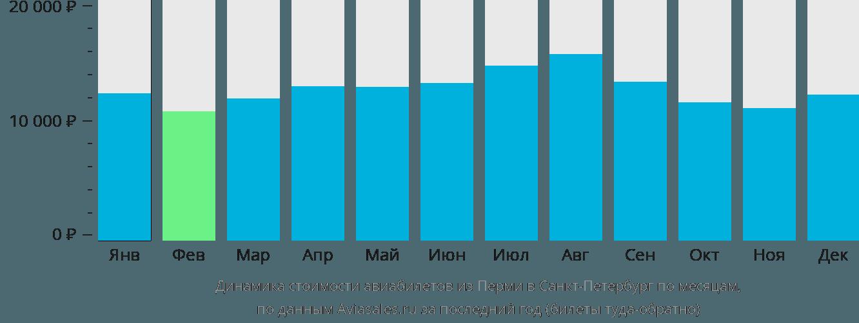 Динамика стоимости авиабилетов из Перми в Санкт-Петербург по месяцам