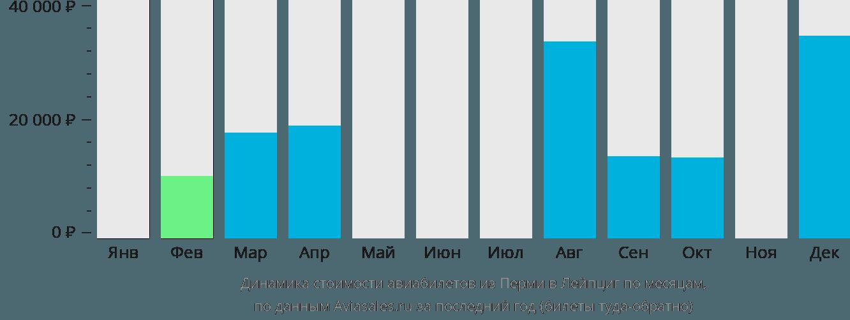 Динамика стоимости авиабилетов из Перми в Лейпциг по месяцам
