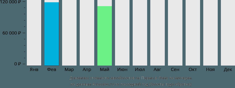 Динамика стоимости авиабилетов из Перми в Лиму по месяцам