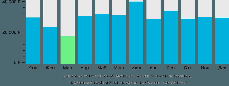 Динамика стоимости авиабилетов из Перми в Лиссабон по месяцам