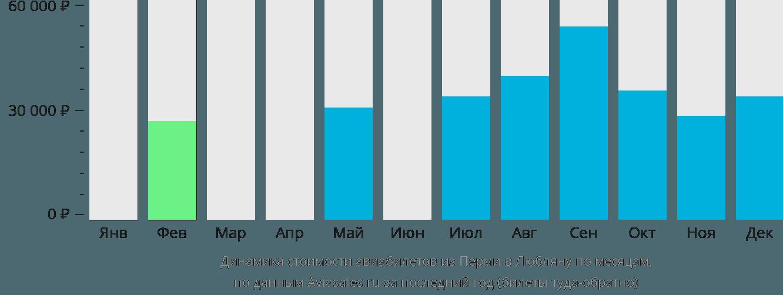 Динамика стоимости авиабилетов из Перми в Любляну по месяцам