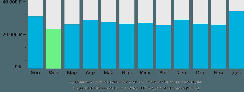 Динамика стоимости авиабилетов из Перми в Лондон по месяцам