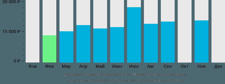 Динамика стоимости авиабилетов из Перми в Латвию по месяцам