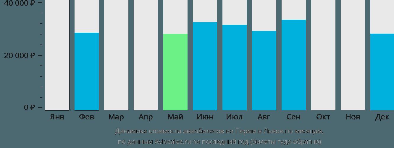 Динамика стоимости авиабилетов из Перми в Львов по месяцам