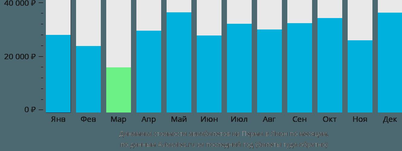 Динамика стоимости авиабилетов из Перми в Лион по месяцам