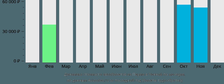 Динамика стоимости авиабилетов из Перми в Ченнай по месяцам