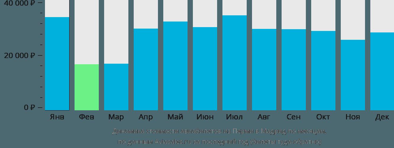 Динамика стоимости авиабилетов из Перми в Мадрид по месяцам