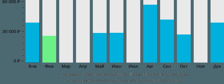 Динамика стоимости авиабилетов из Перми в Манчестер по месяцам