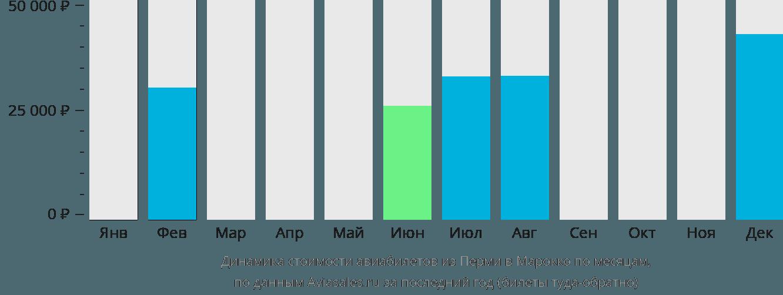 Динамика стоимости авиабилетов из Перми в Марокко по месяцам