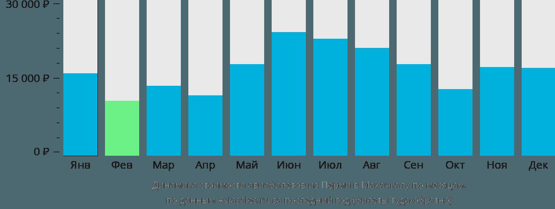 Динамика стоимости авиабилетов из Перми в Махачкалу по месяцам