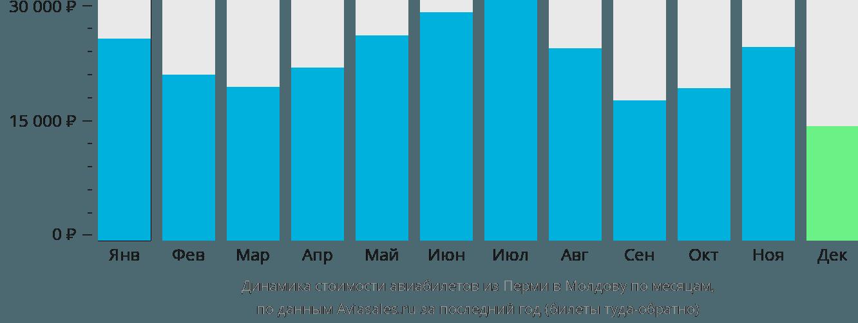 Динамика стоимости авиабилетов из Перми в Молдову по месяцам
