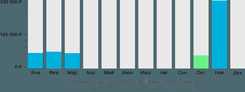 Динамика стоимости авиабилетов из Перми в Мехико по месяцам