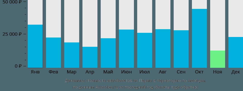 Динамика стоимости авиабилетов из Перми в Черногорию по месяцам