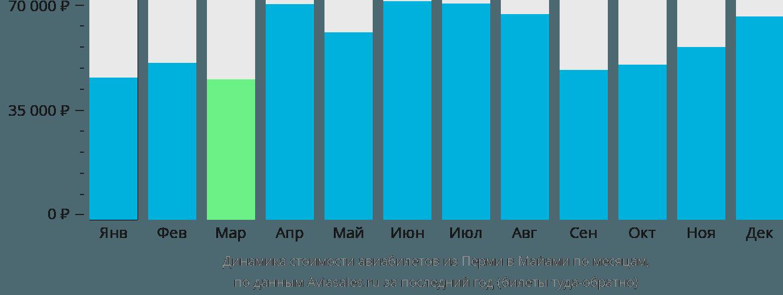Динамика стоимости авиабилетов из Перми в Майами по месяцам
