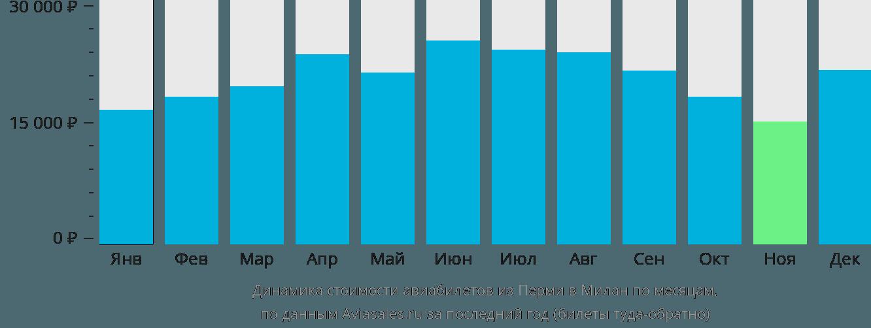 Динамика стоимости авиабилетов из Перми в Милан по месяцам