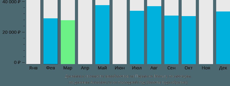 Динамика стоимости авиабилетов из Перми на Мальту по месяцам