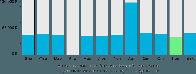Динамика стоимости авиабилетов из Перми в Мале по месяцам