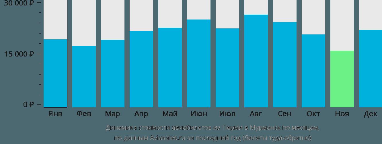 Динамика стоимости авиабилетов из Перми в Мурманск по месяцам