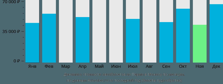 Динамика стоимости авиабилетов из Перми в Манилу по месяцам