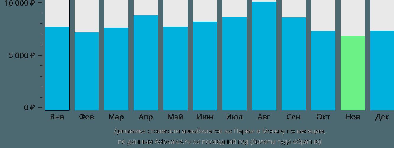 Динамика стоимости авиабилетов из Перми в Москву по месяцам