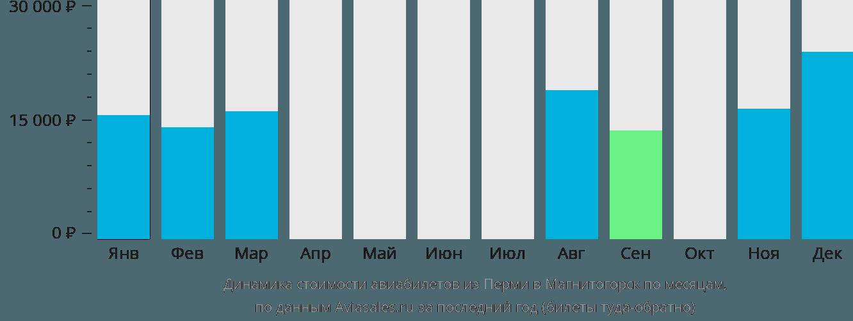 Динамика стоимости авиабилетов из Перми в Магнитогорск по месяцам