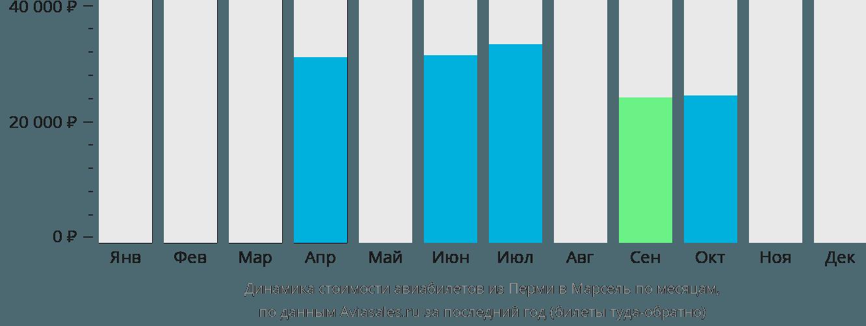 Динамика стоимости авиабилетов из Перми в Марсель по месяцам