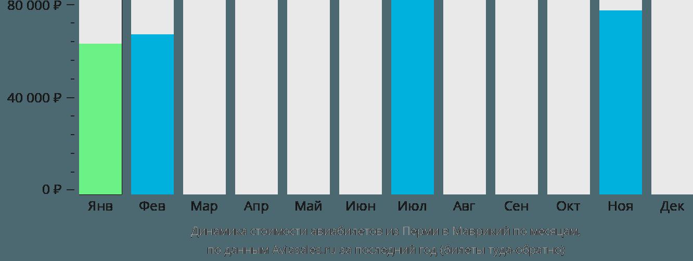 Динамика стоимости авиабилетов из Перми в Маврикий по месяцам