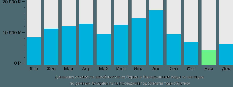Динамика стоимости авиабилетов из Перми в Минеральные воды по месяцам