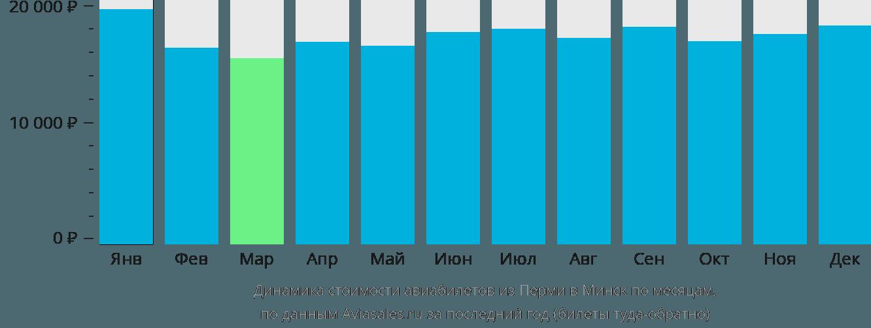 Динамика стоимости авиабилетов из Перми в Минск по месяцам