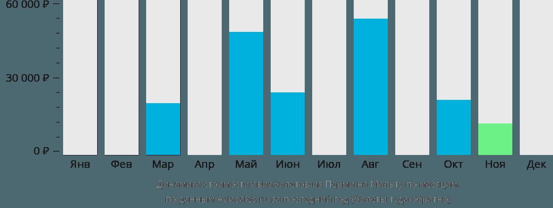 Динамика стоимости авиабилетов из Перми в Мальту по месяцам