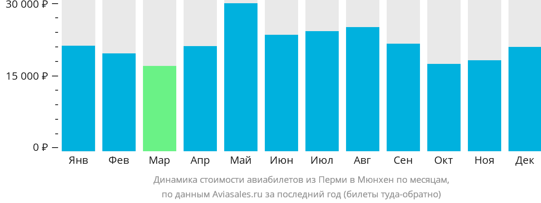 Динамика стоимости авиабилетов из Перми в Мюнхен по месяцам