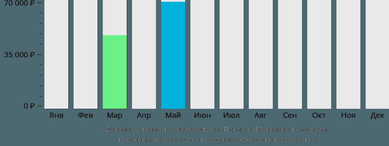 Динамика стоимости авиабилетов из Перми на Маврикий по месяцам
