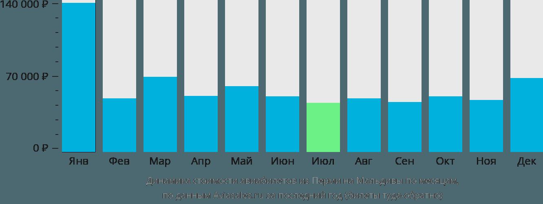 Динамика стоимости авиабилетов из Перми на Мальдивы по месяцам