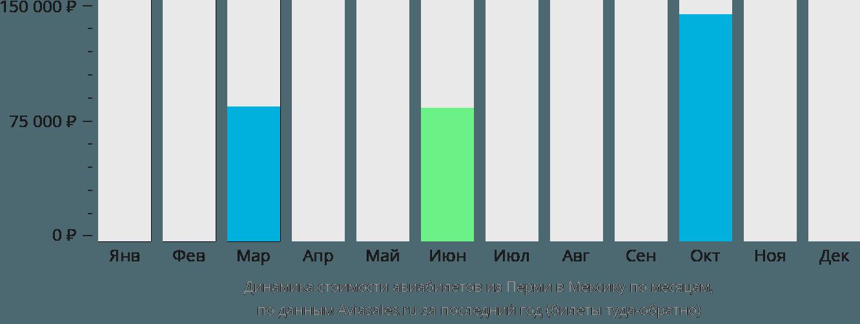 Динамика стоимости авиабилетов из Перми в Мексику по месяцам