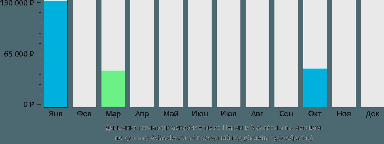 Динамика стоимости авиабилетов из Перми в Малайзию по месяцам