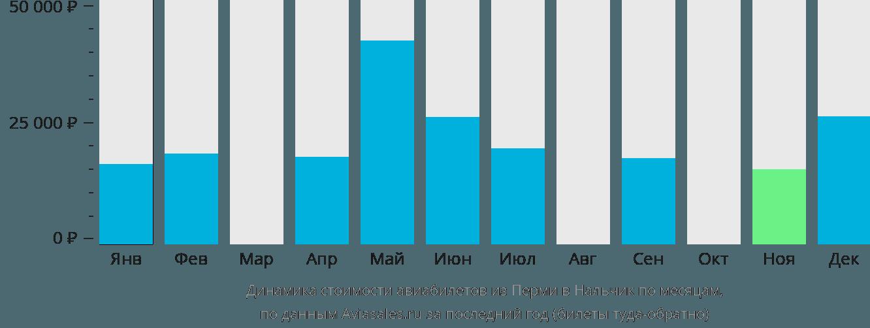 Динамика стоимости авиабилетов из Перми в Нальчик по месяцам