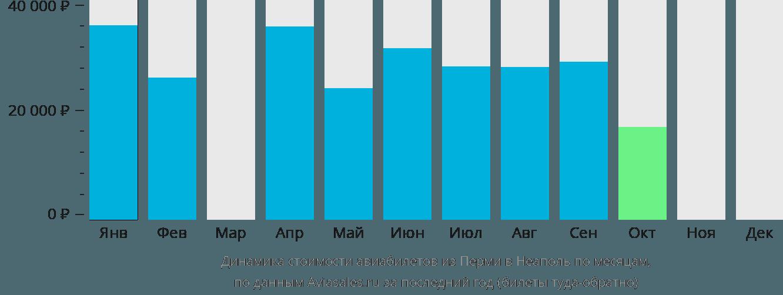 Динамика стоимости авиабилетов из Перми в Неаполь по месяцам
