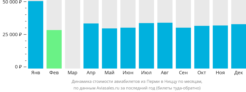 Динамика стоимости авиабилетов из Перми в Ниццу по месяцам